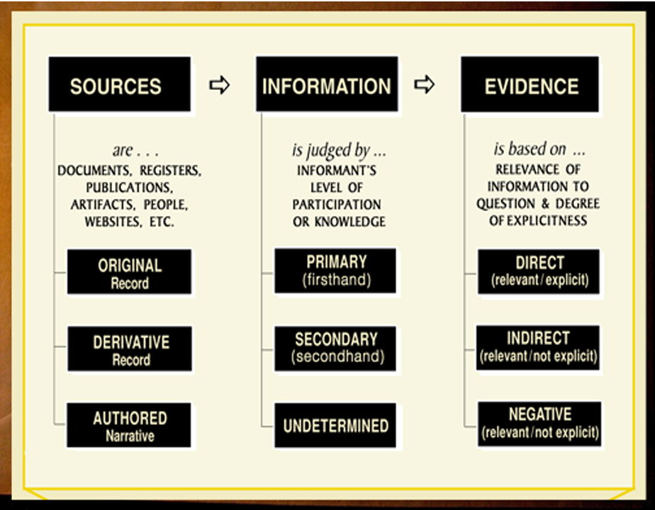 Mills: Evidence Analysis Process Map cropped