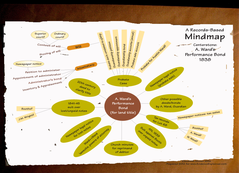 Mindmap for pursuing further research